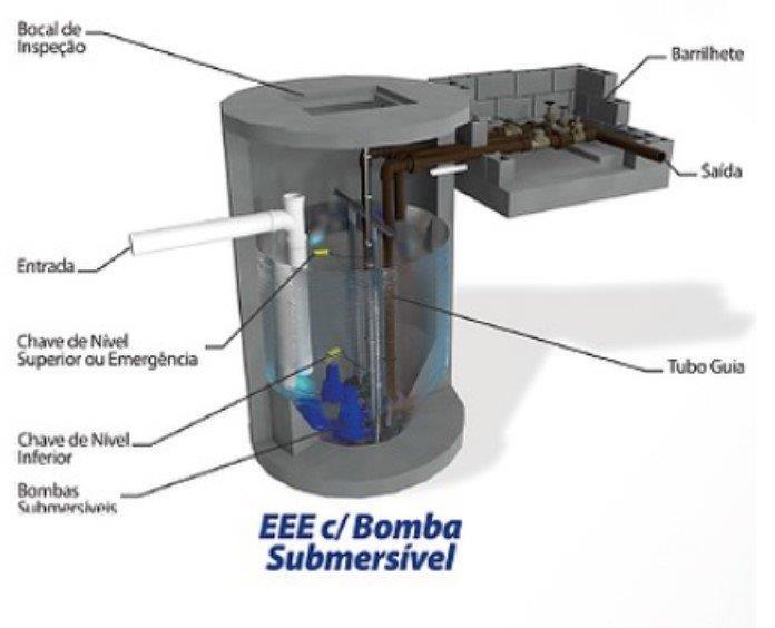 Elevatória compacta de esgoto