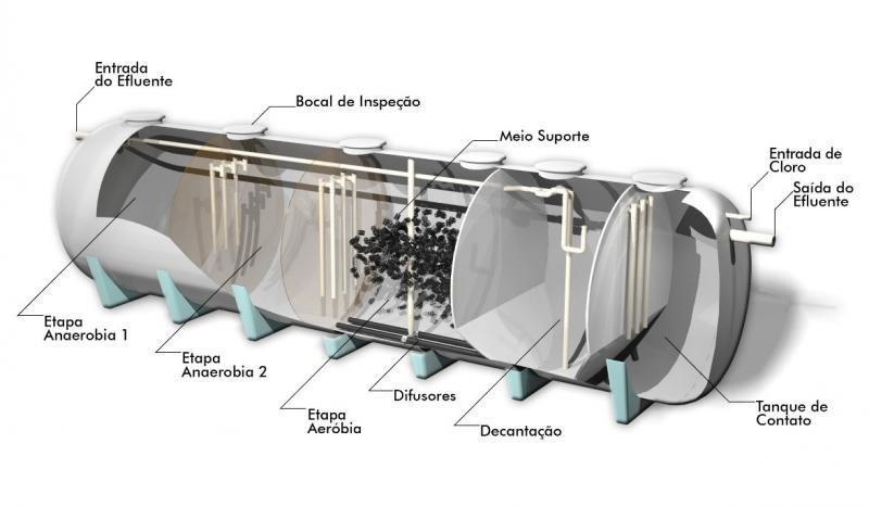 Estação compacta de tratamento de esgoto