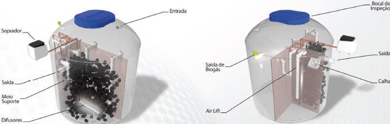 Projeto de estação de tratamento de esgoto